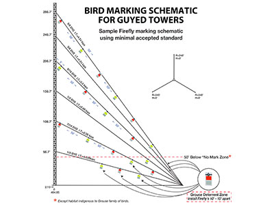 Bird Marking Schematic for Guyed Towers