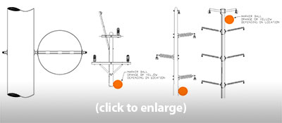 Crossover Power Line Marker Mounting Instructions